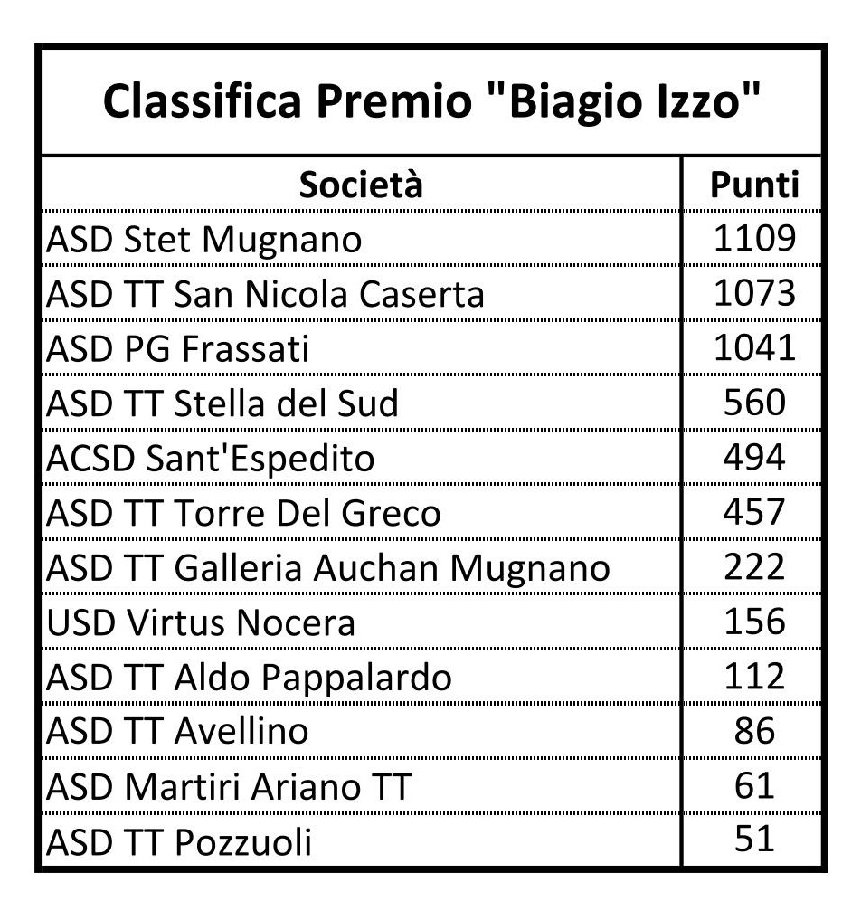 18 11 01 Classifica Società B.Izzo